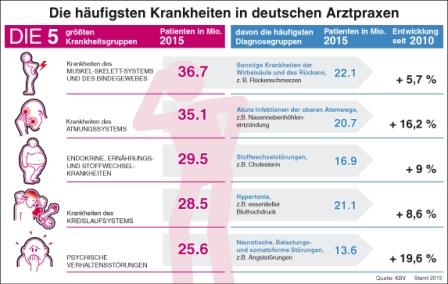 ostechnik.de - Infografik zu den häufigsten Krankheiten der Deutschen